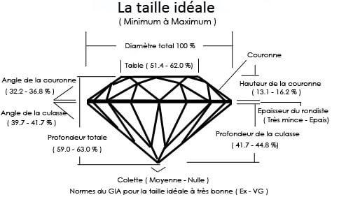 Taille et forme du diamant